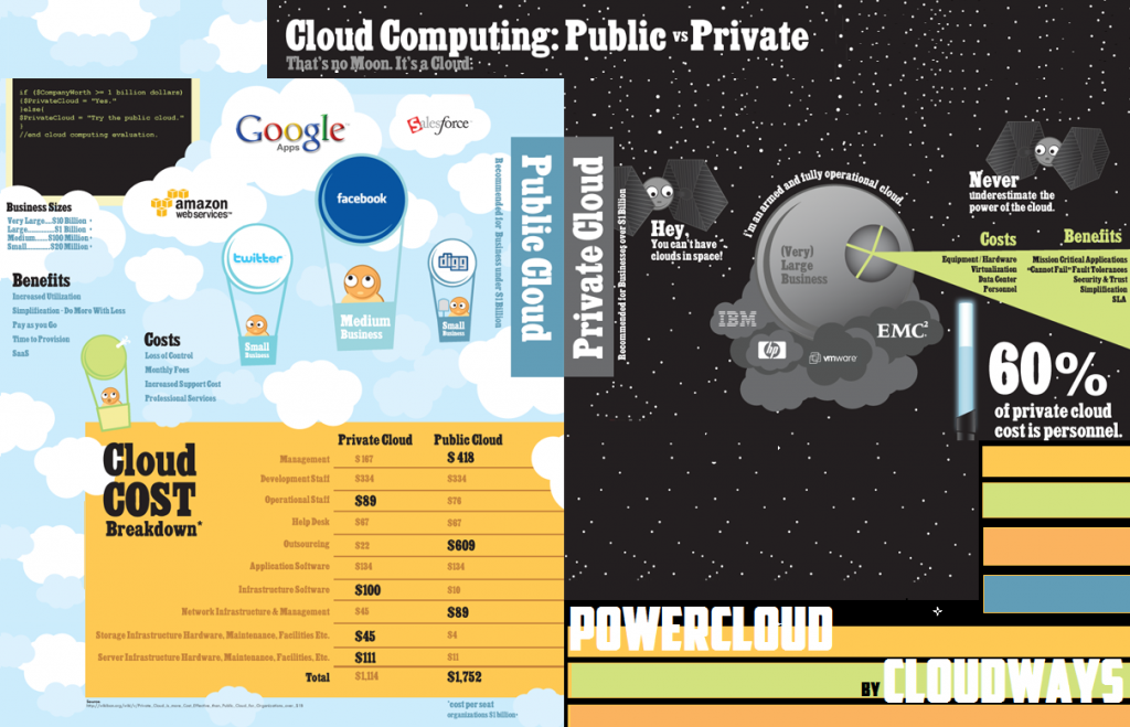 Virtual Private Cloud Computing Vs Public Cloud Computing