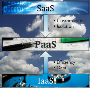 Platform as a Service emerges from shadows of SaaS and IaaS