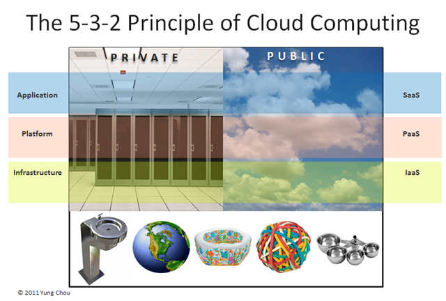 The 5-3-2 Principle Of Cloud Computing: An Easier Approach