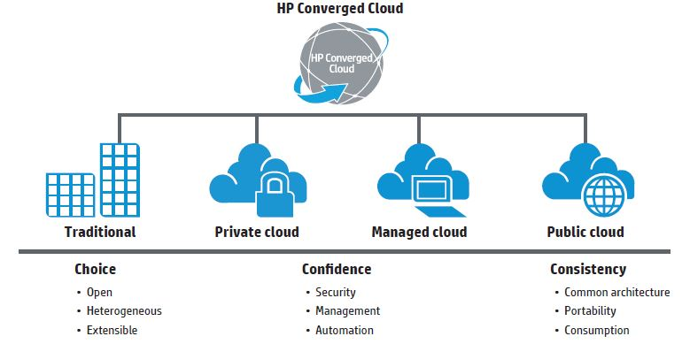 An Open, Integrated Platform for Cloud Services