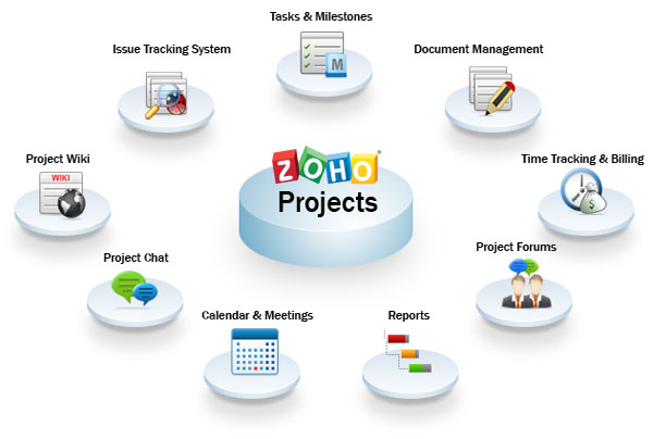 zoho project management Well, if you did have a project management software that can track tasks and the time spent on those tasks, various project statuses, ease document collaboration and.