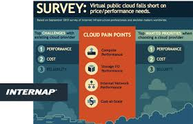 Internap Public Cloud Survey Reveals Performance As Top Challenge