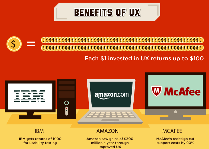Why Startups Enterprises In Asia Should Invest In Ux Xcluesiv Cloud Technology